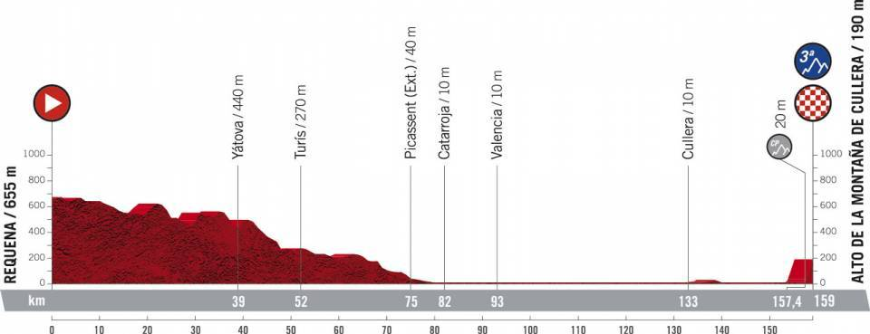 Представлен маршрут «Вуэльты Испании — 2021»